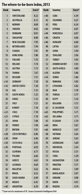 Ranking dos países onde as pessoas gostariam de nascer